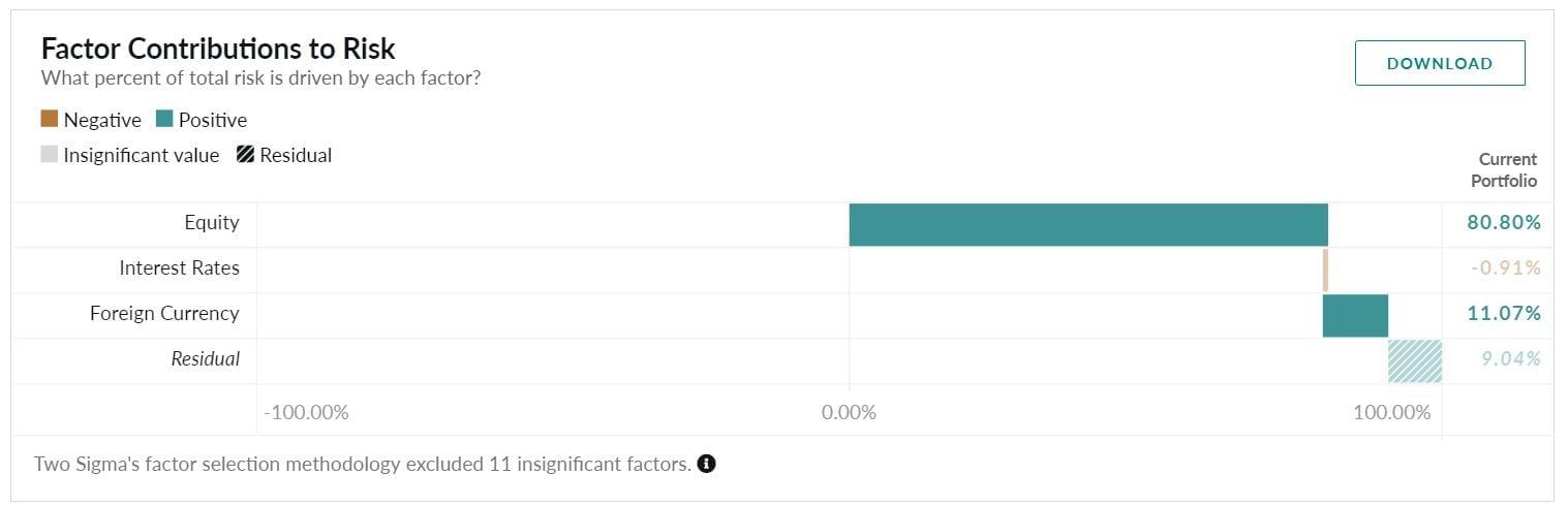 Factor Contributions to Risk - North America Family Office Portfolio_full history_Preqin