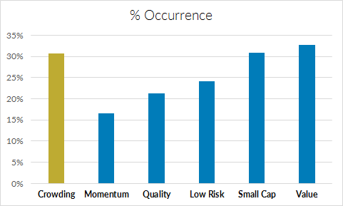 Percentage of Hedge Fund Factor Analyses that Include Equity Style Factors