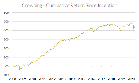Cumulative Return of Crowding Since Inception