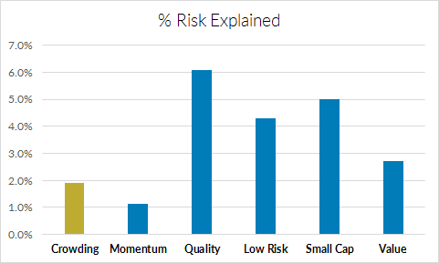 Average Percentage of Mutual Fund Risk Explained by the Equity Style Factors
