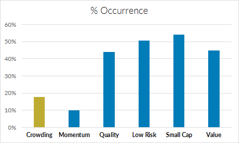 Percentage of Mutual Fund Analyses that Include Equity Style Factors