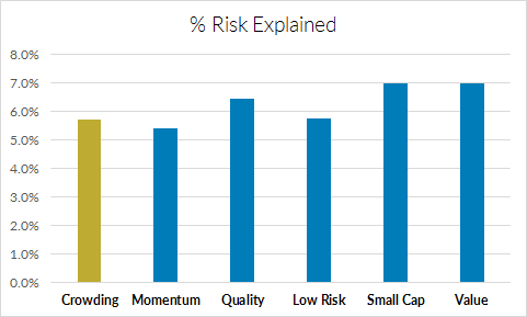 Average Percentage of Hedge Fund Risk Explained by the Equity Style Factors
