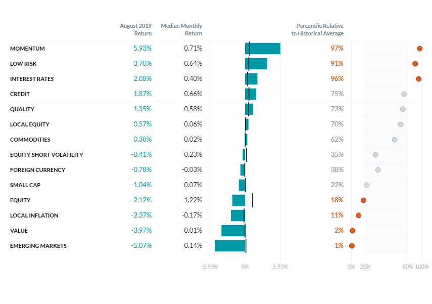 factor-performance-chart-August 2019