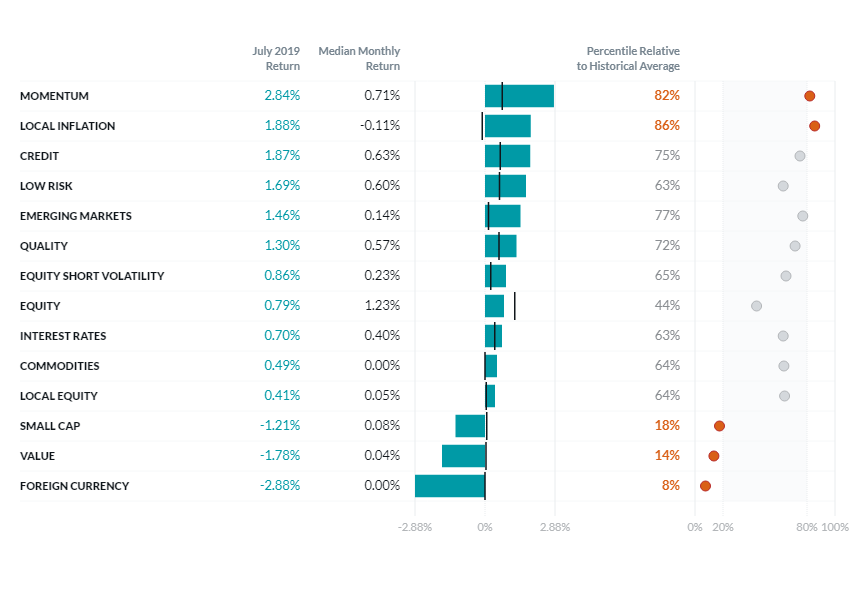 factor-performance-chart-July 2019