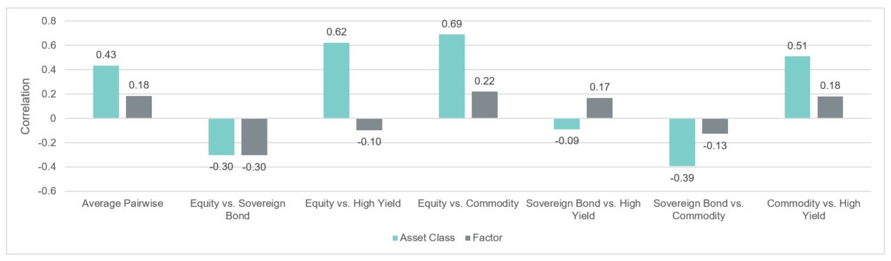 Exhibit 2 | Asset Class Correlations Were Generally Higher Than Factor Correlations During the Global Financial Crisis