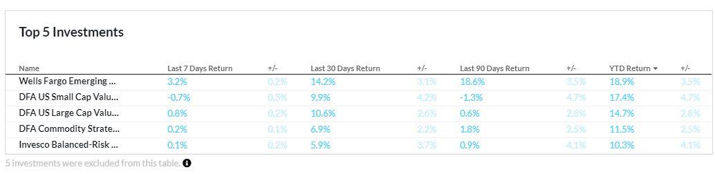 Exhibit 6: Venncast YTD Estimated Performance for Investments in the Demo Portfolio
