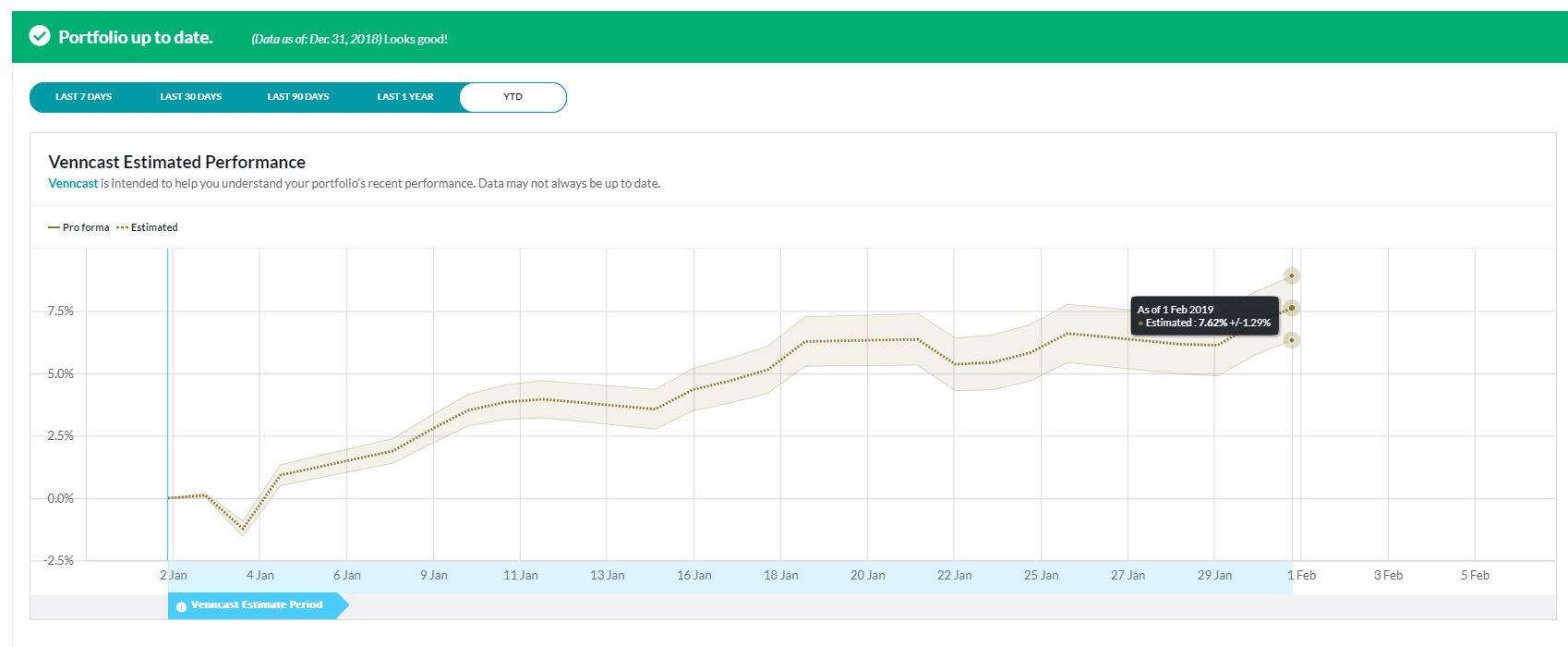 Exhibit 3: Venncast YTD Estimated Performance for the Demo Portfolio