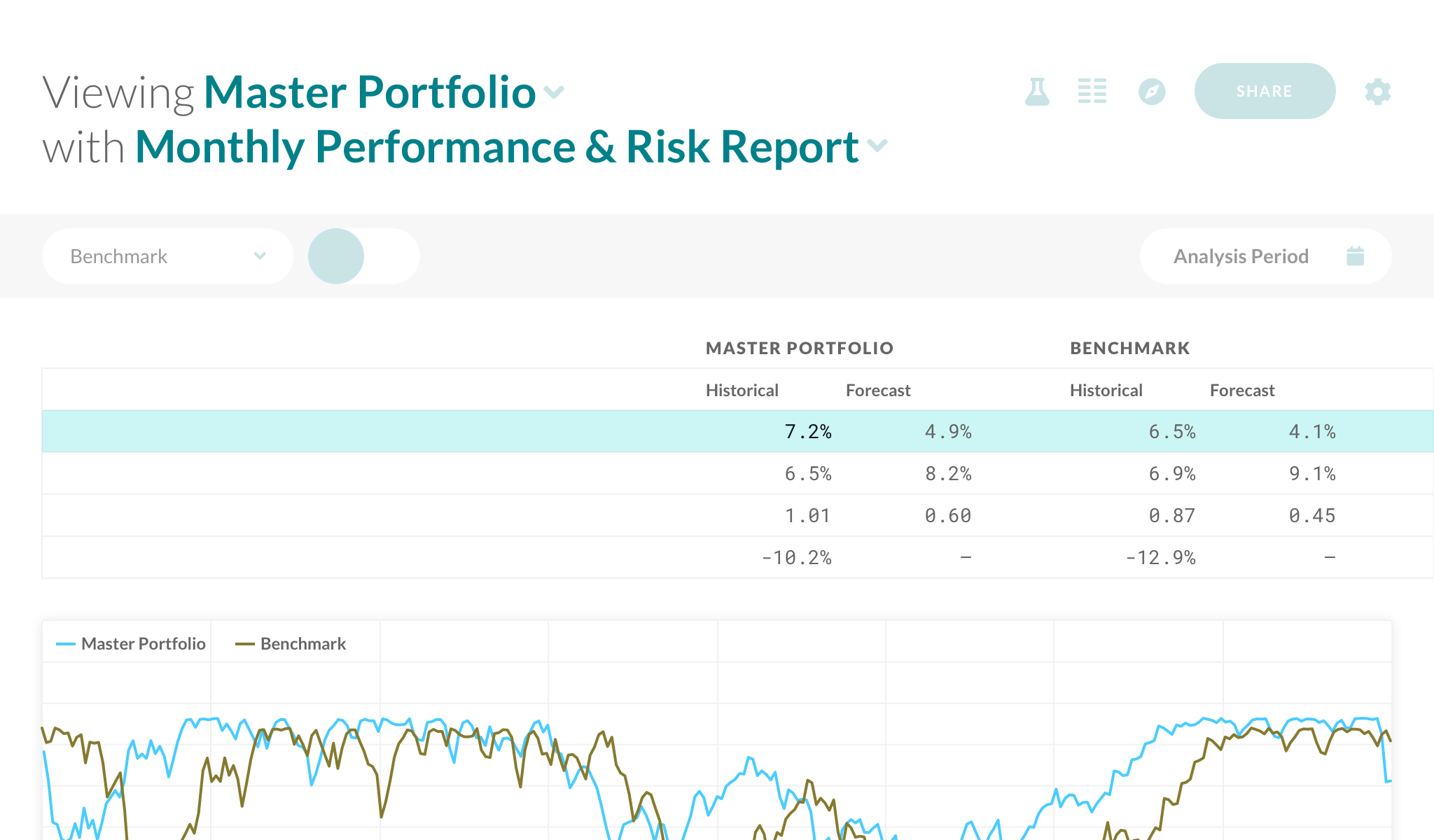 Performance & Risk Reporting